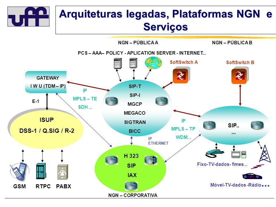 Arquiteturas legadas, Plataformas NGN e Serviços NGN – CORPORATIVA H 323 SIP IAX GSM IP MPLS – TP WDM... ISUP DSS-1 / Q.SIG / R-2 SIP-T SIP-I MGCP MEG