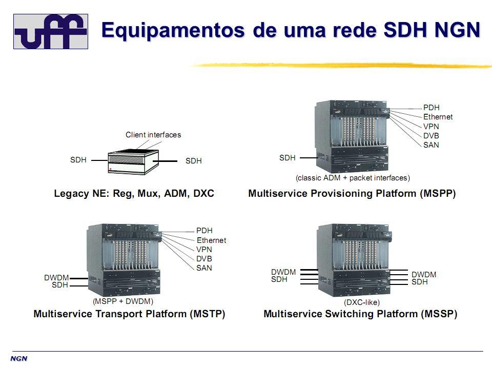 NGN Equipamentos de uma rede SDH NGN