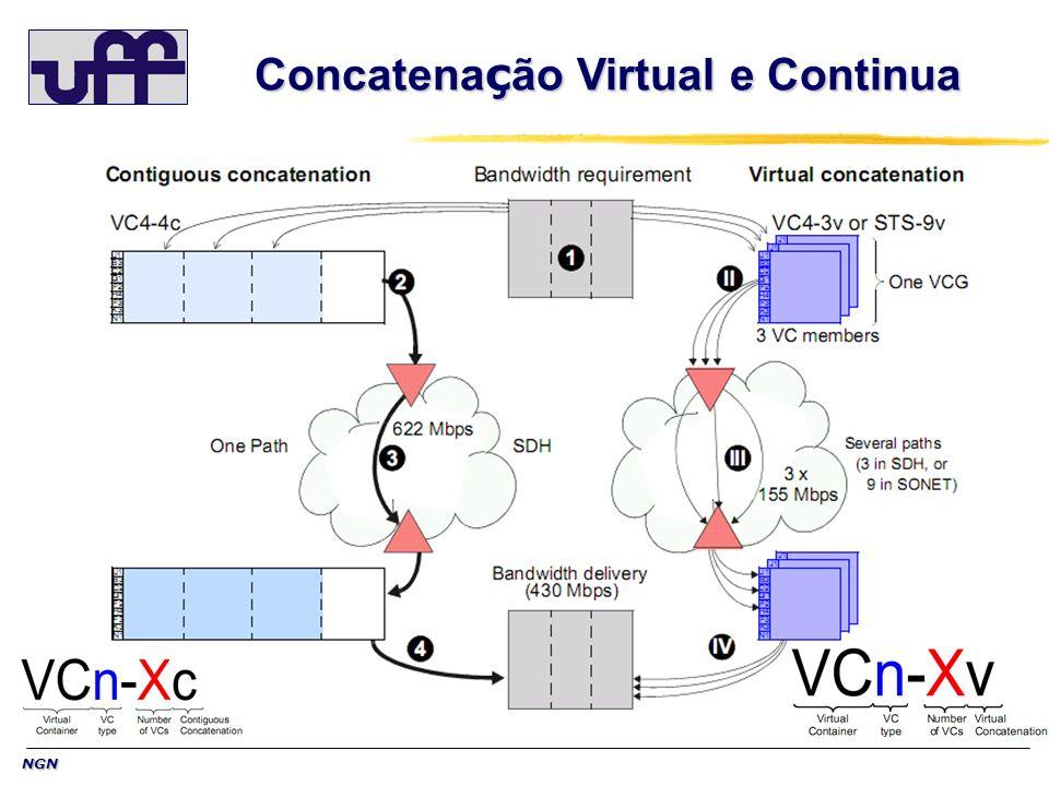 NGN Concatena ç ão Virtual e Continua