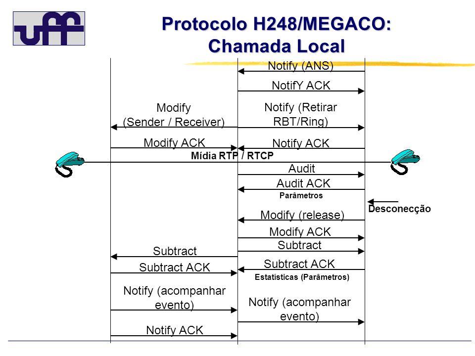 CHAMADA TRÂNSITO – MEGACO/H.248 MGC Rede IP MGC Rede IP GW voz A GW voz B E-1 ISUP E-1 ISUP ISUP – GS- SIGTRAN SIGTRAN – GS ISUP ETH sigtran ETH sigtran