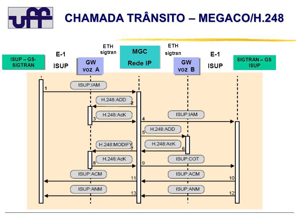 CHAMADA TRÂNSITO – MEGACO/H.248 MGC Rede IP MGC Rede IP GW voz A GW voz B E-1 ISUP E-1 ISUP ISUP – GS- SIGTRAN SIGTRAN – GS ISUP ETH sigtran ETH sigtr