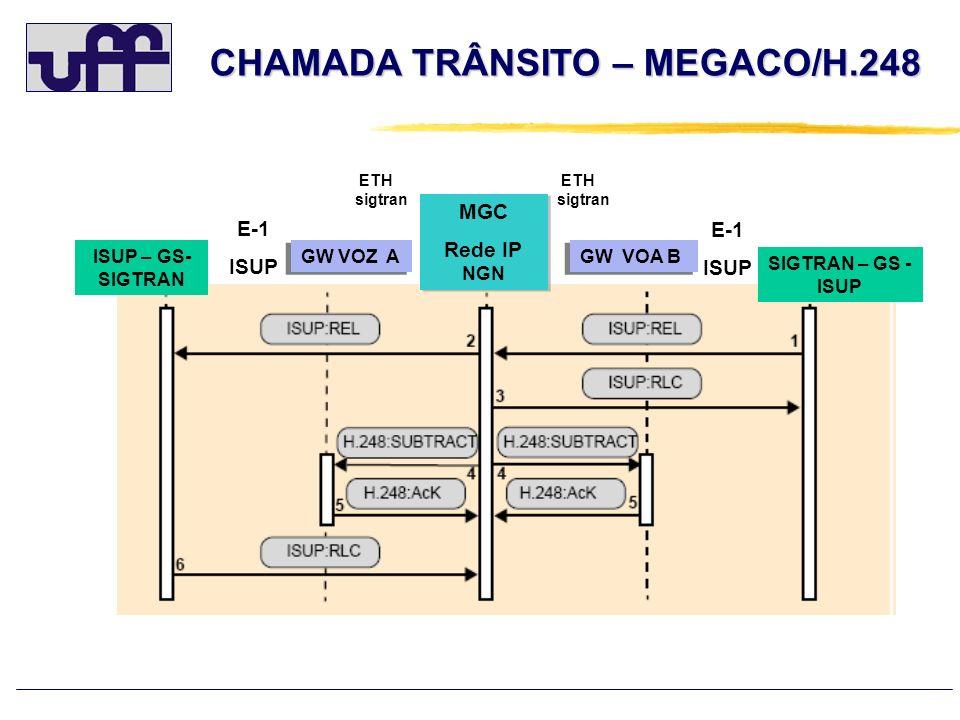 CHAMADA TRÂNSITO – MEGACO/H.248 SIGTRAN – GS - ISUP ISUP – GS- SIGTRAN GW VOZ A GW VOA B MGC Rede IP NGN MGC Rede IP NGN E-1 ISUP E-1 ISUP ETH sigtran