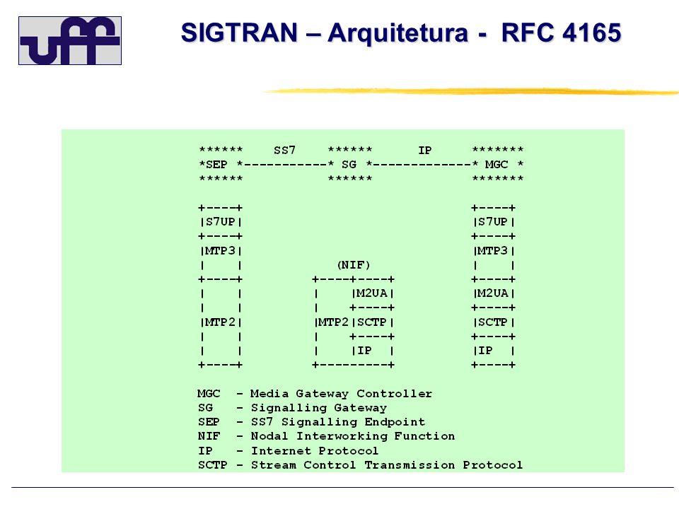 SIGTRAN – Arquitetura - RFC 4165