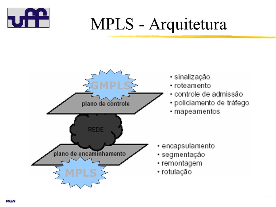 NGN Roteamento IP 47.1 47.2 47.3 1 2 3 1 2 3 1 2 3 Tabelas de encaminhamento construídas com protocolos OSPF, IS-IS, RIP, etc.