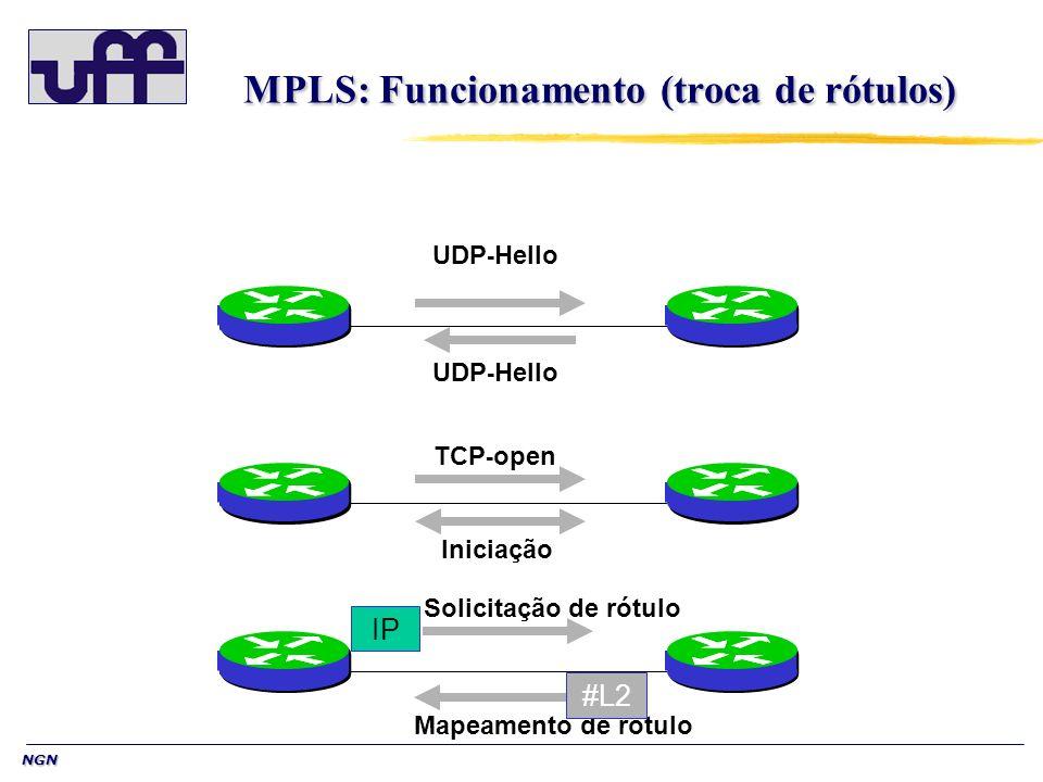 NGN MPLS: Funcionamento (troca de rótulos) UDP - Hello TCP - open Solicitação de rótulo IP Mapeamento de rótulo #L2 Iniciação