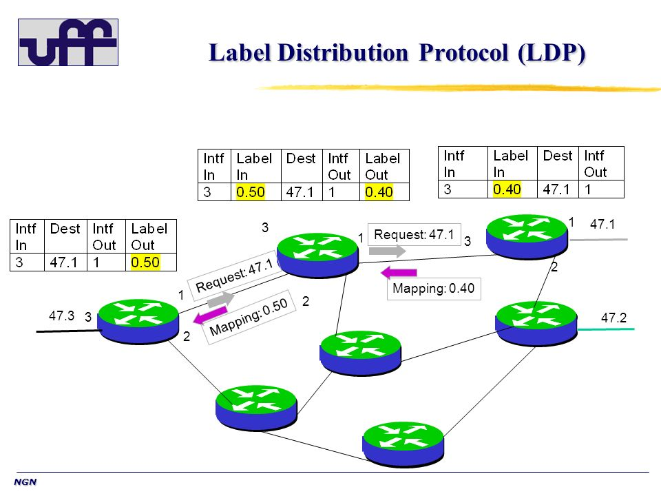 NGN Label Distribution Protocol (LDP) 47.1 47.2 47.3 1 2 3 1 2 1 2 3 3 Mapping: 0.40 Request: 47.1 Mapping: 0.50 Request: 47.1