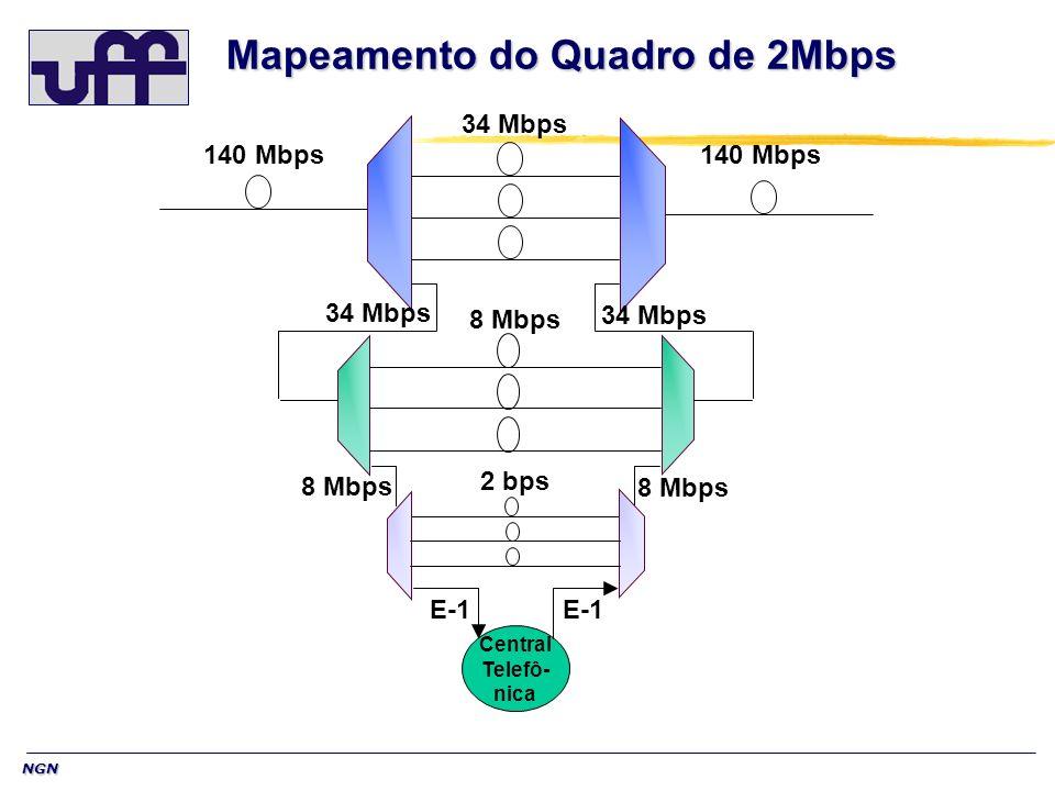 NGN 140 Mbps 34 Mbps Central Telefô- nica 34 Mbps 8 Mbps 2 bps E-1 Mapeamento do Quadro de 2Mbps