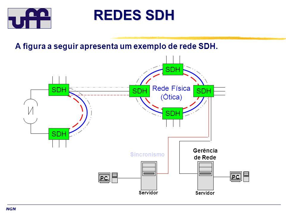 NGN REDES SDH Gerência de Rede Sincronismo SDH Rede Física (Ótica) Servidor PC Servidor PC A figura a seguir apresenta um exemplo de rede SDH.