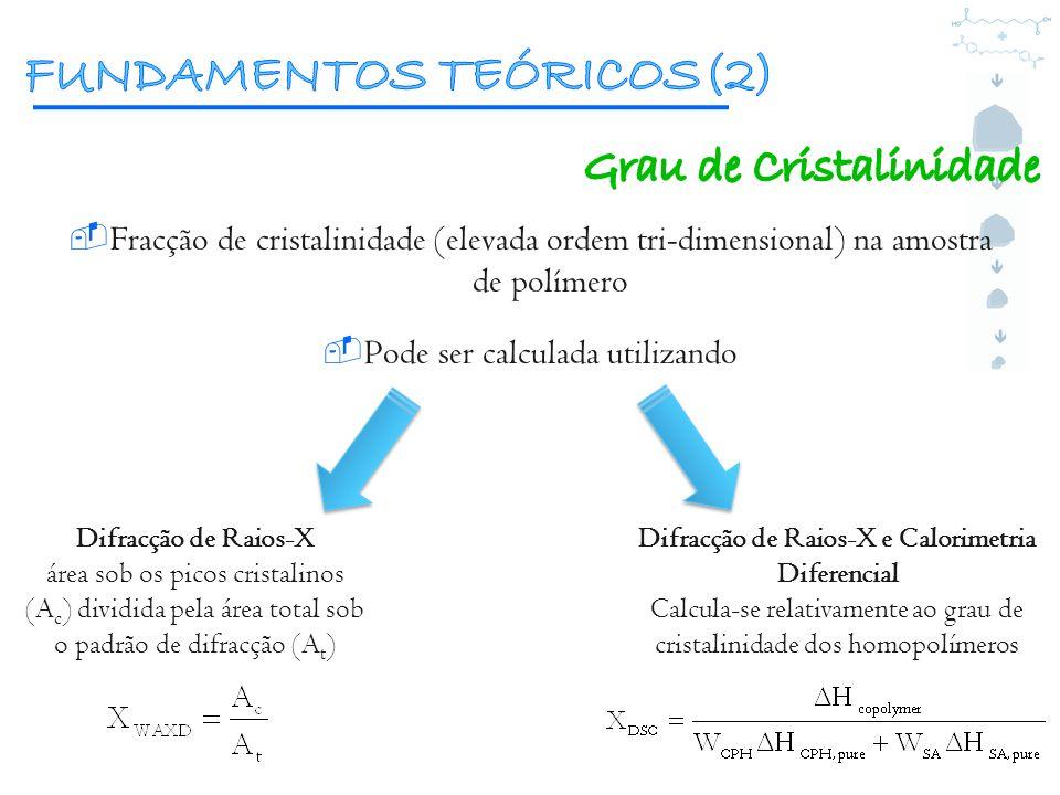 Fracção de cristalinidade (elevada ordem tri-dimensional) na amostra de polímero Pode ser calculada utilizando Difracção de Raios-X área sob os picos
