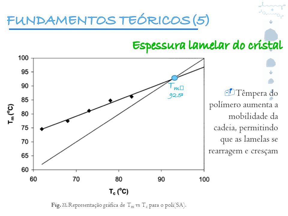 Têmpera do polímero aumenta a mobilidade da cadeia, permitindo que as lamelas se rearragem e cresçam Fig. ??. Representação gráfica de T m vs T c para