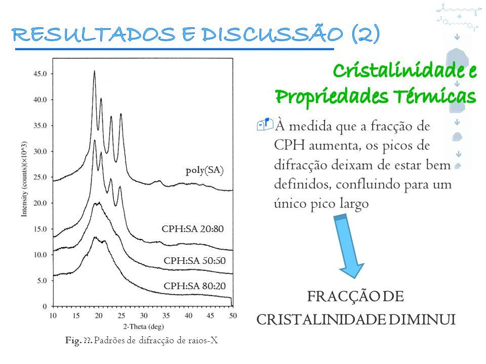 À medida que a fracção de CPH aumenta, os picos de difracção deixam de estar bem definidos, confluindo para um único pico largo FRACÇÃO DE CRISTALINID