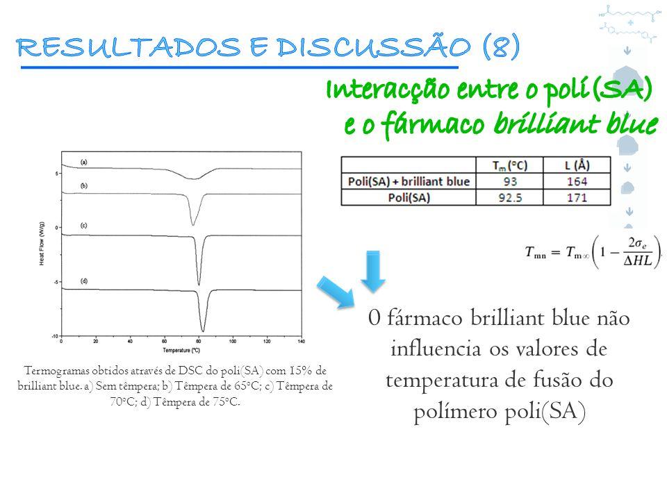Termogramas obtidos através de DSC do poli(SA) com 15% de brilliant blue. a) Sem têmpera; b) Têmpera de 65 o C; c) Têmpera de 70 o C; d) Têmpera de 75