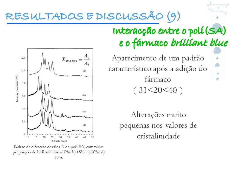 Padrão de difracção de raios-X do poli(SA) com várias proporções de brilliant blue. a) 0%; b) 15%; c) 30%; d) 45%. Aparecimento de um padrão caracterí