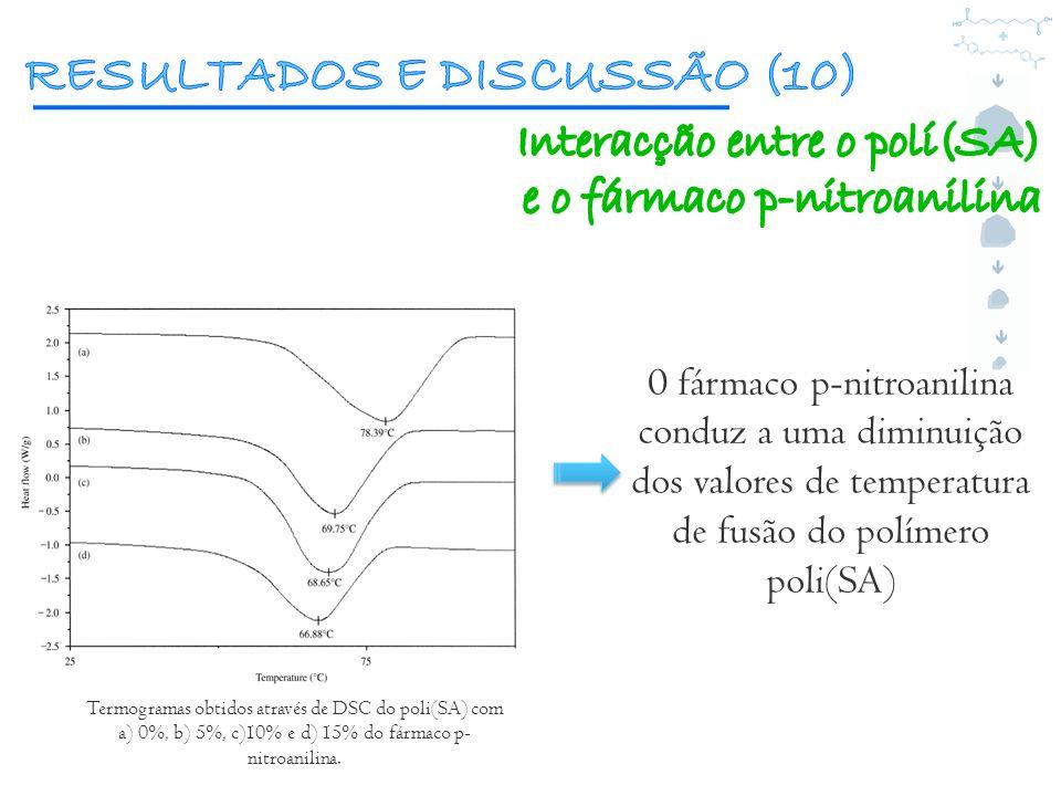 Termogramas obtidos através de DSC do poli(SA) com a) 0%, b) 5%, c)10% e d) 15% do fármaco p- nitroanilina. 0 fármaco p-nitroanilina conduz a uma dimi