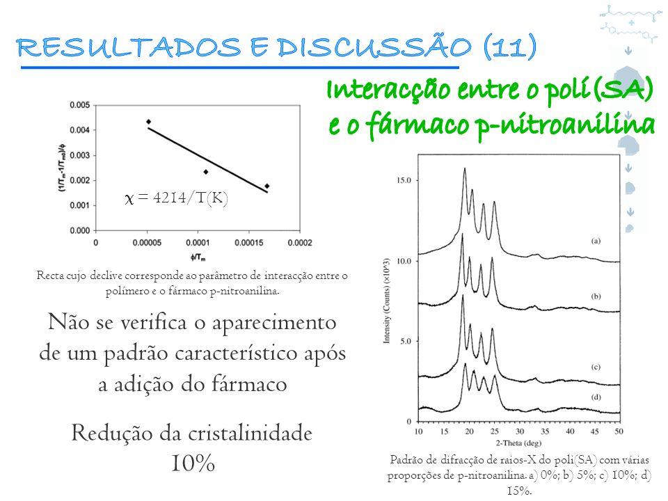 = 4214/T(K) Não se verifica o aparecimento de um padrão característico após a adição do fármaco Redução da cristalinidade 10% Padrão de difracção de r