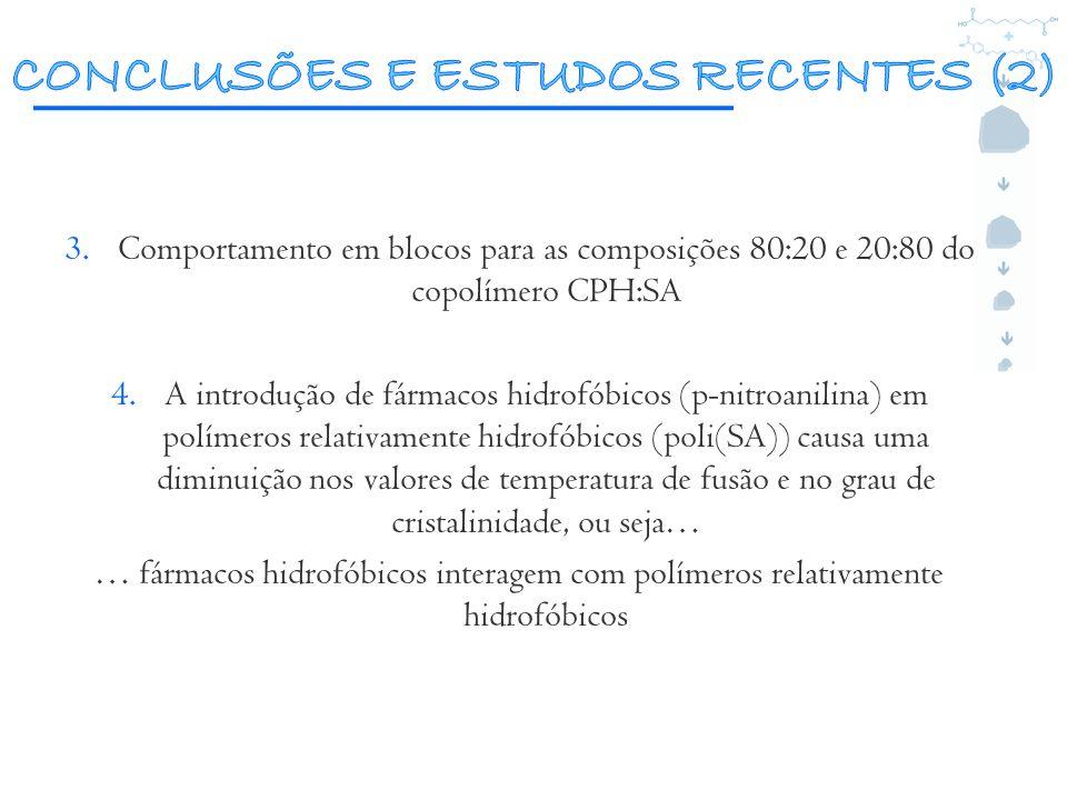3.Comportamento em blocos para as composições 80:20 e 20:80 do copolímero CPH:SA 4.A introdução de fármacos hidrofóbicos (p-nitroanilina) em polímeros