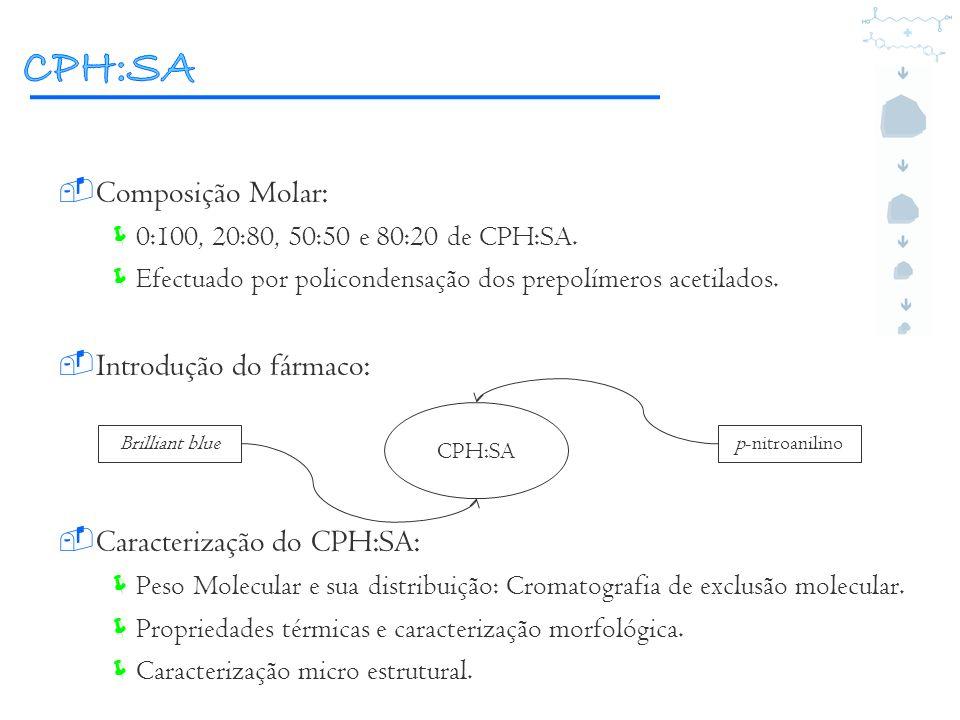 Composição Molar: 0:100, 20:80, 50:50 e 80:20 de CPH:SA. Efectuado por policondensação dos prepolímeros acetilados. Introdução do fármaco: Caracteriza
