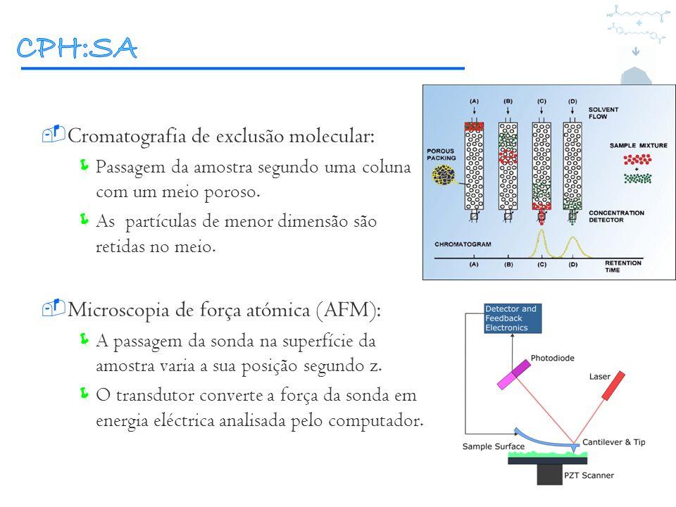 Cromatografia de exclusão molecular: Passagem da amostra segundo uma coluna com um meio poroso. As partículas de menor dimensão são retidas no meio. M