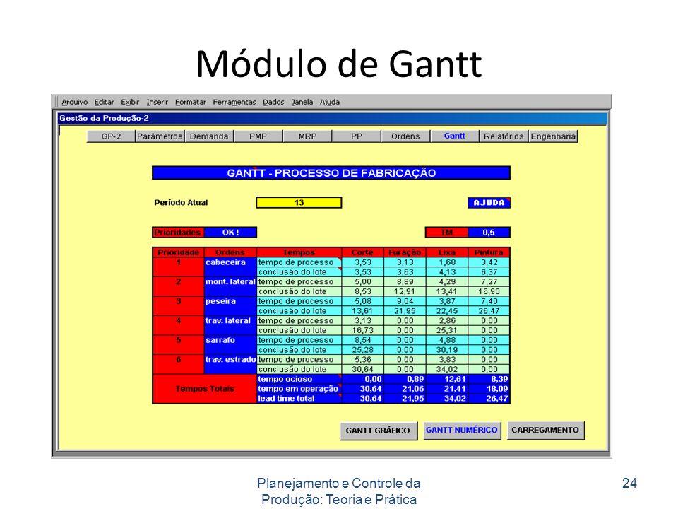 Módulo de Gantt Planejamento e Controle da Produção: Teoria e Prática 24