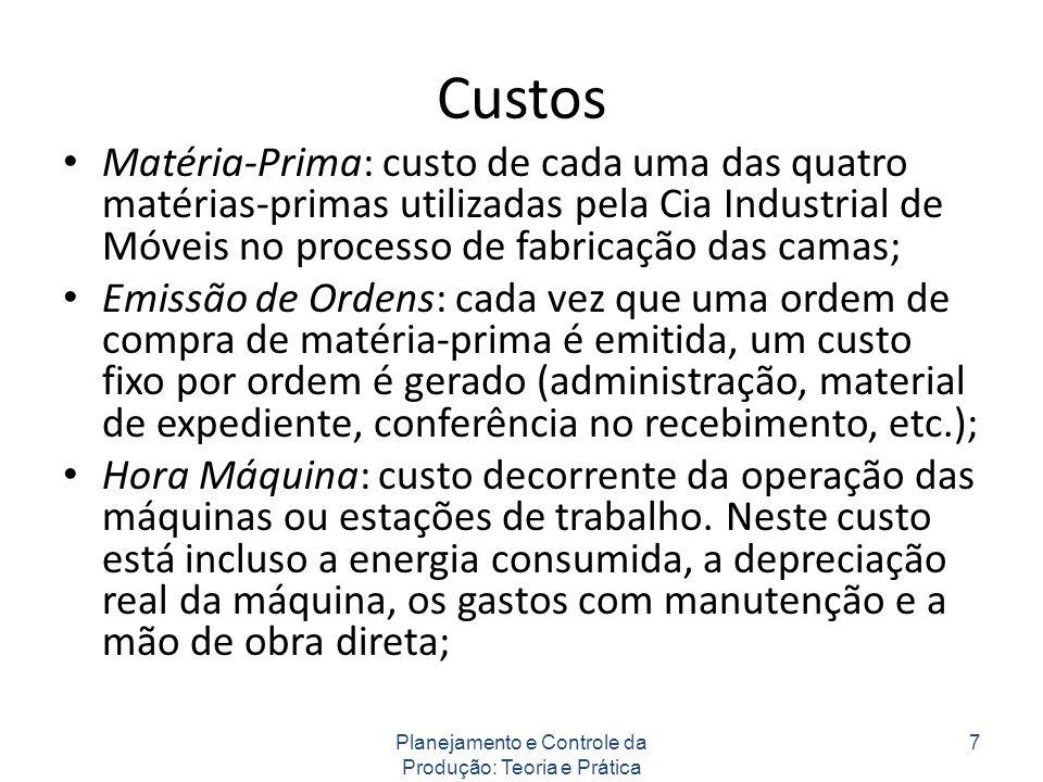 Custos Matéria-Prima: custo de cada uma das quatro matérias-primas utilizadas pela Cia Industrial de Móveis no processo de fabricação das camas; Emiss