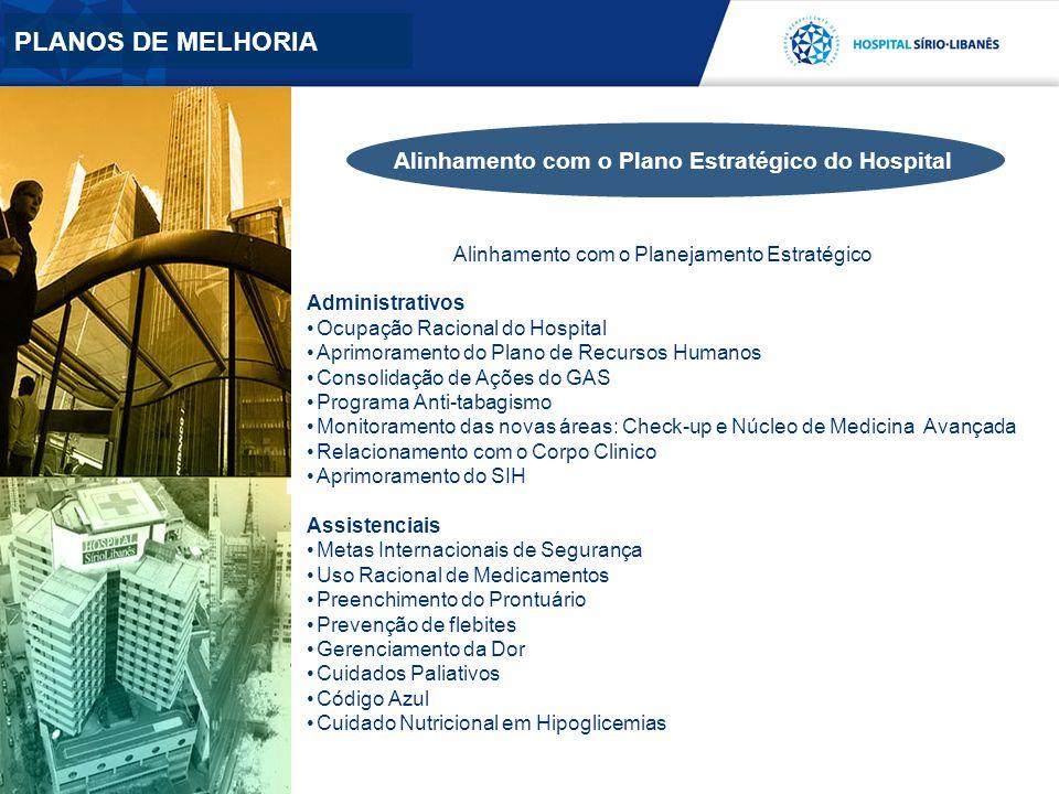 Alinhamento com o Planejamento Estratégico Administrativos Ocupação Racional do Hospital Aprimoramento do Plano de Recursos Humanos Consolidação de Aç