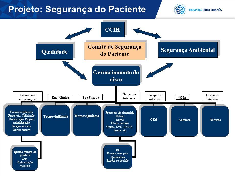 Comitê de Segurança do Paciente Farmácia e enfermagem Eng. ClínicaBco Sangue Grupo de interesse SMA Grupo de interesse CCIH Qualidade Segurança Ambien
