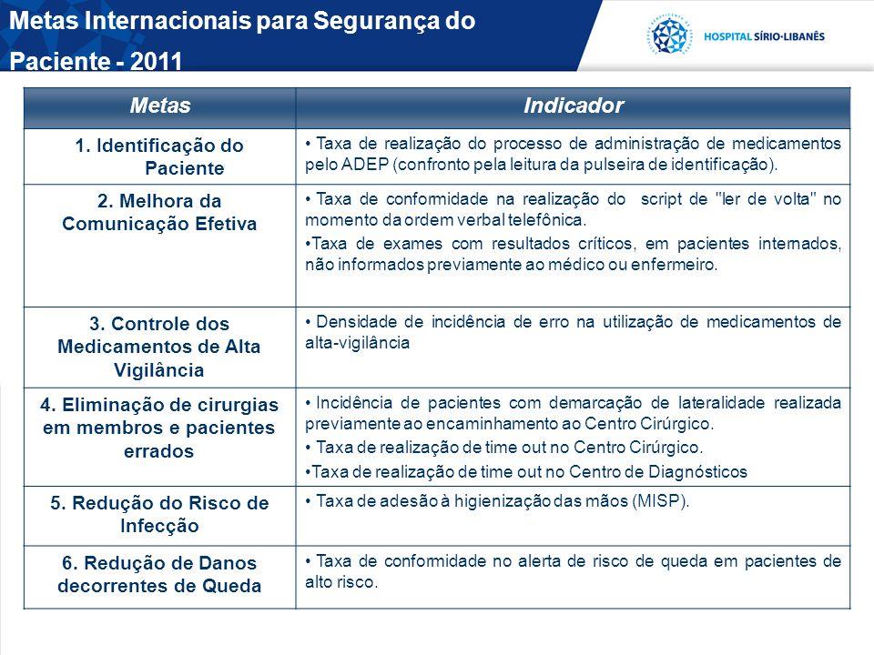 Metas Internacionais para Segurança do Paciente - 2011 MetasIndicador 1. Identificação do Paciente Taxa de realização do processo de administração de