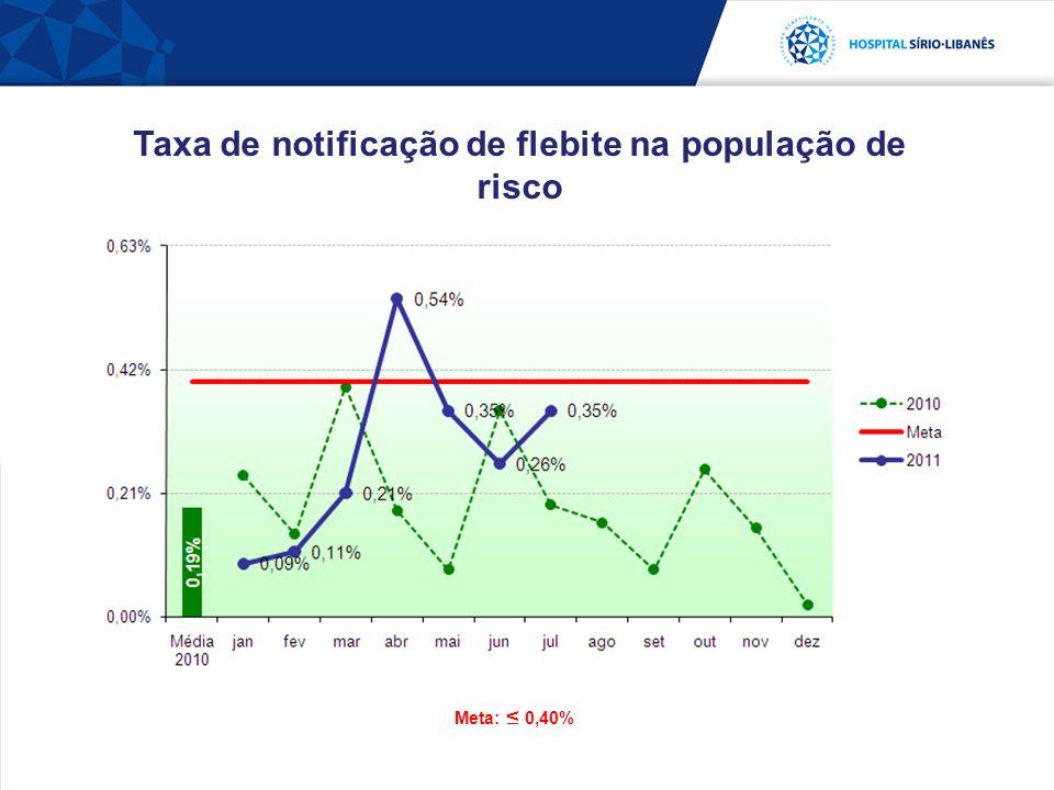 Meta: 0,40% Taxa de notificação de flebite na população de risco