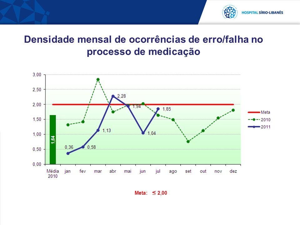Meta: 2,00 Densidade mensal de ocorrências de erro/falha no processo de medicação