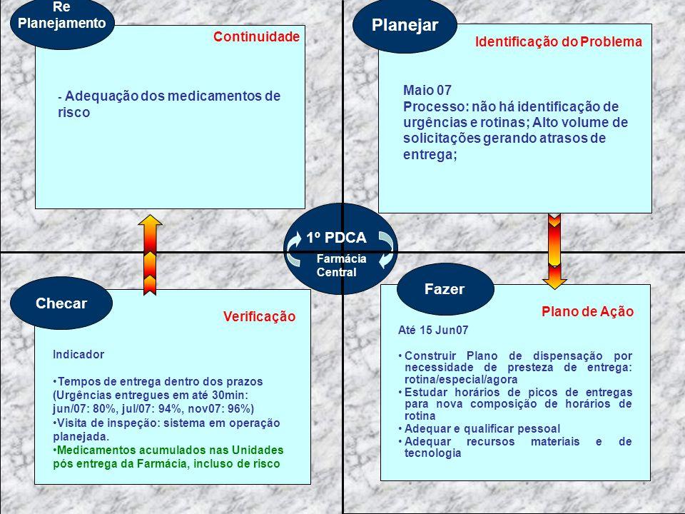 Planejar Identificação do Problema Fazer Plano de Ação Até 15 Jun07 Construir Plano de dispensação por necessidade de presteza de entrega: rotina/espe