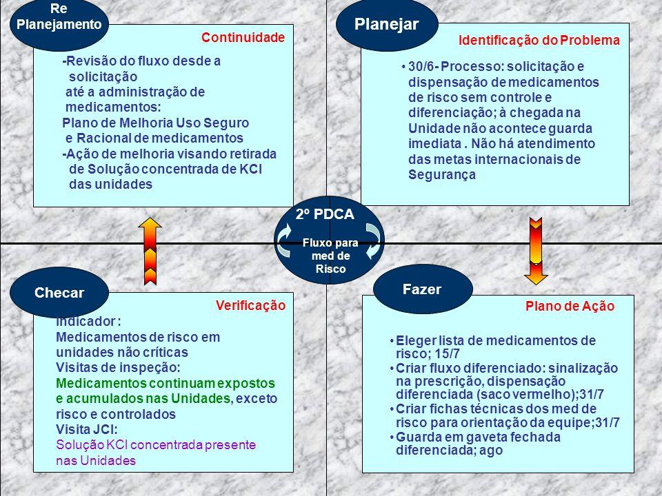 Planejar Identificação do Problema Fazer Plano de Ação Eleger lista de medicamentos de risco; 15/7 Criar fluxo diferenciado: sinalização na prescrição, dispensação diferenciada (saco vermelho);31/7 Criar fichas técnicas dos med de risco para orientação da equipe;31/7 Guarda em gaveta fechada diferenciada; ago Checar Verificação Re Planejamento Continuidade 30/6- Processo: solicitação e dispensação de medicamentos de risco sem controle e diferenciação; à chegada na Unidade não acontece guarda imediata.