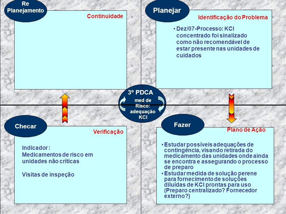 Planejar Identificação do Problema Fazer Plano de Ação Estudar possíveis adequações de contingência, visando retirada do medicamento das unidades onde