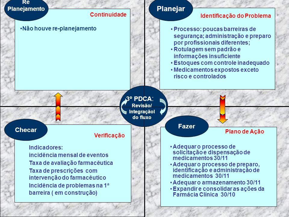 Planejar Identificação do Problema Fazer Plano de Ação Adequar o processo de solicitação e dispensação de medicamentos 30/11 Adequar o processo de preparo, identificação e administração de medicamentos 30/11 Adequar o armazenamento 30/11 Expandir e consolidar as ações da Farmácia Clínica 30/10 Checar Verificação Indicadores: incidência mensal de eventos Taxa de avaliação farmacêutica Taxa de prescrições com intervenção do farmacêutico Incidência de problemas na 1ª barreira ( em construção) Re Planejamento Continuidade Não houve re-planejamento Processo: poucas barreiras de segurança; administração e preparo por profissionais diferentes; Rotulagem sem padrão e informações insuficiente Estoques com controle inadequado Medicamentos expostos exceto risco e controlados 3º PDCA : Revisão/ Integraçãol do fluxo