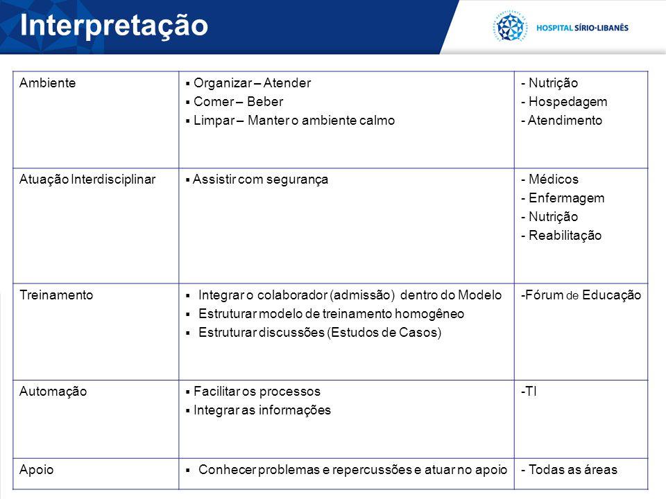 Ambiente Organizar – Atender Comer – Beber Limpar – Manter o ambiente calmo - Nutrição - Hospedagem - Atendimento Atuação Interdisciplinar Assistir com segurança- Médicos - Enfermagem - Nutrição - Reabilitação Treinamento Integrar o colaborador (admissão) dentro do Modelo Estruturar modelo de treinamento homogêneo Estruturar discussões (Estudos de Casos) -Fórum de Educação Automação Facilitar os processos Integrar as informações -TI Apoio Conhecer problemas e repercussões e atuar no apoio- Todas as áreas Interpretação