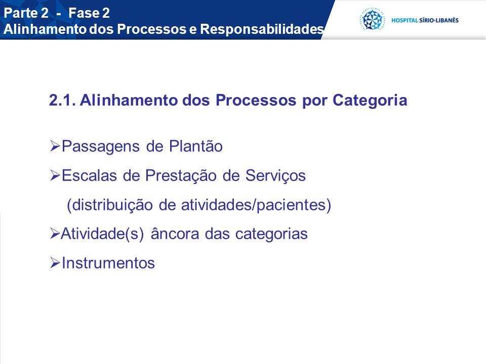 Parte 2 - Fase 2 Alinhamento dos Processos e Responsabilidades 2.1. Alinhamento dos Processos por Categoria Passagens de Plantão Escalas de Prestação