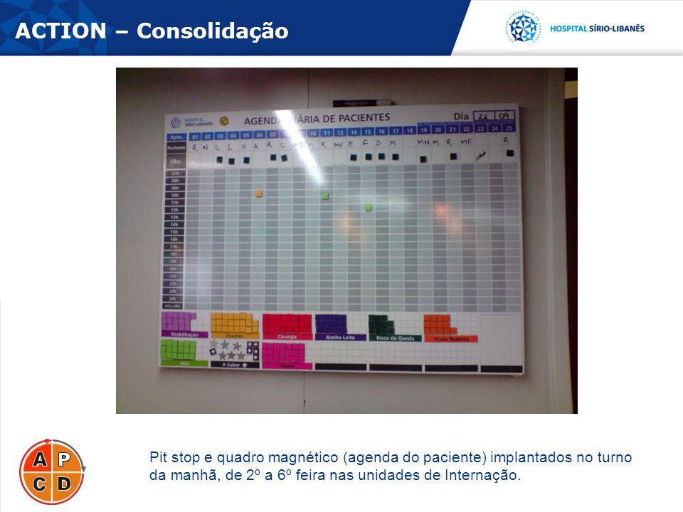 ACTION – Consolidação Pit stop e quadro magnético (agenda do paciente) implantados no turno da manhã, de 2º a 6º feira nas unidades de Internação.