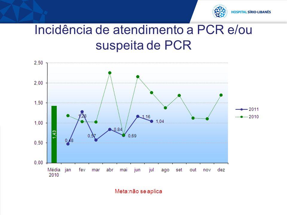 Incidência de atendimento a PCR e/ou suspeita de PCR Meta:não se aplica