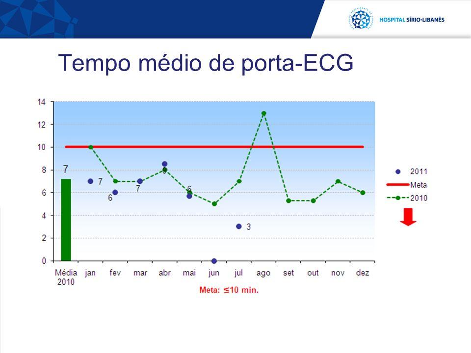 Tempo médio de porta-ECG