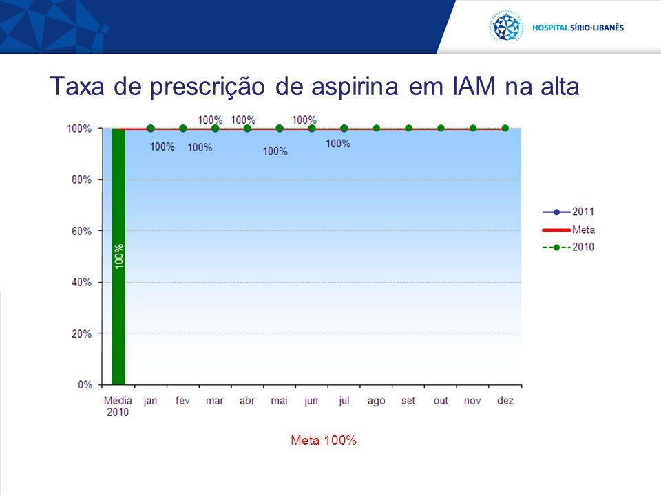 Taxa de prescrição de aspirina em IAM na alta Meta:100%