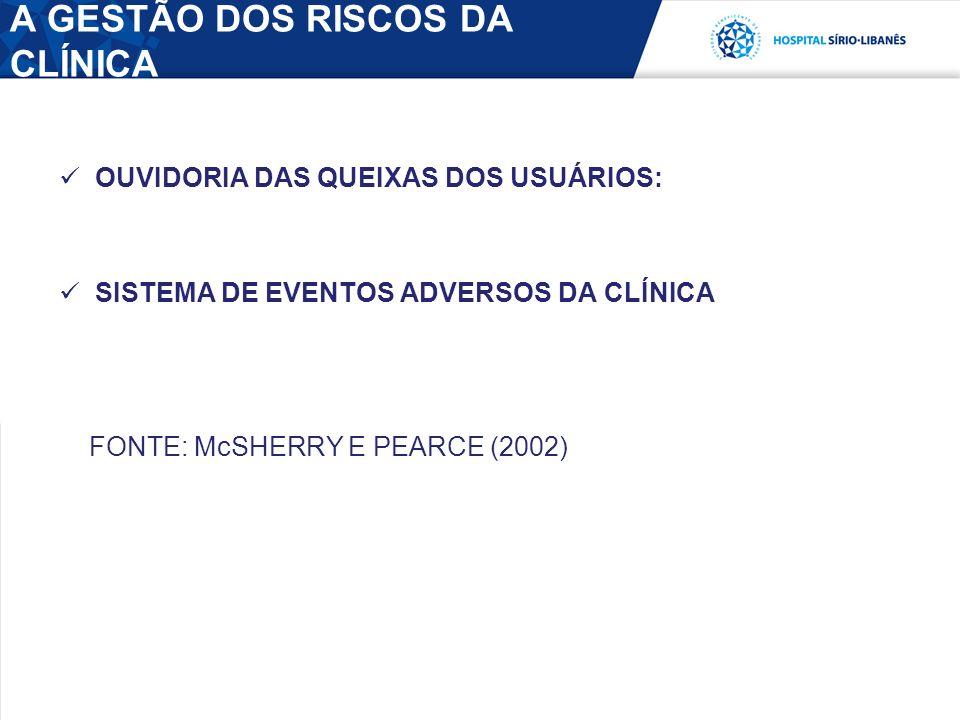 A GESTÃO DOS RISCOS DA CLÍNICA OUVIDORIA DAS QUEIXAS DOS USUÁRIOS: SISTEMA DE EVENTOS ADVERSOS DA CLÍNICA FONTE: McSHERRY E PEARCE (2002)