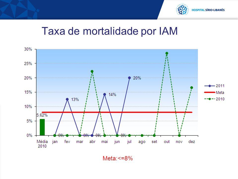 Taxa de mortalidade por IAM Meta:<=8%