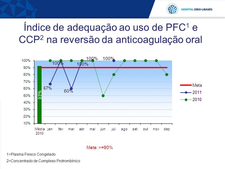 Índice de adequação ao uso de PFC 1 e CCP 2 na reversão da anticoagulação oral 1=Plasma Fresco Congelado 2=Concentrado de Complexo Protrombínico Meta: >=90%