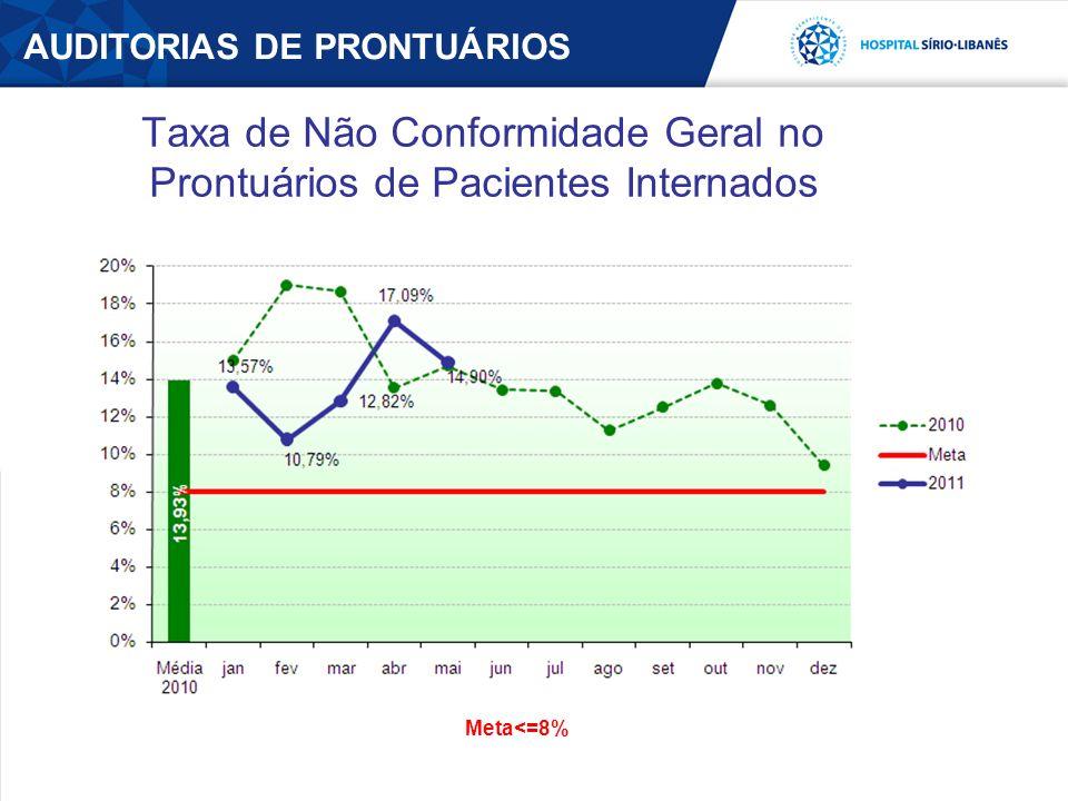 AUDITORIAS DE PRONTUÁRIOS Taxa de Não Conformidade Geral no Prontuários de Pacientes Internados Meta<=8%
