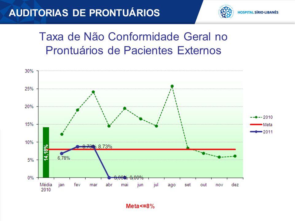 AUDITORIAS DE PRONTUÁRIOS Taxa de Não Conformidade Geral no Prontuários de Pacientes Externos Meta<=8%