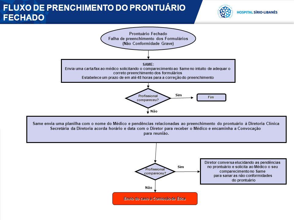 SAME: Envia uma carta/fax ao médico solicitando o comparecimento ao Same no intuito de adequar o correto preenchimento dos formulários Estabelece um p
