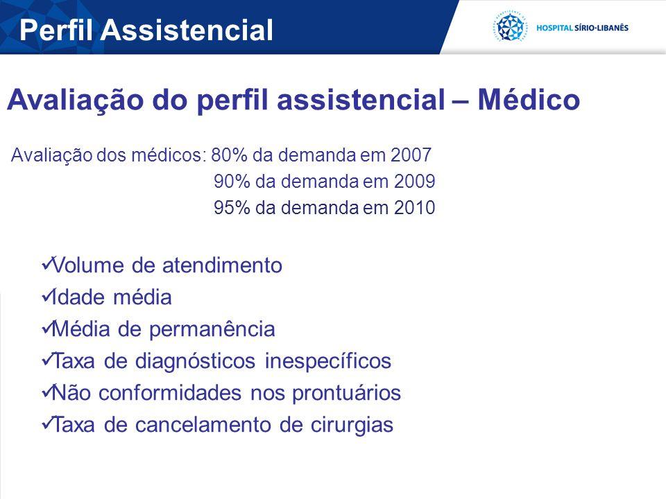 Perfil Assistencial Avaliação do perfil assistencial – Médico Avaliação dos médicos: 80% da demanda em 2007 90% da demanda em 2009 95% da demanda em 2