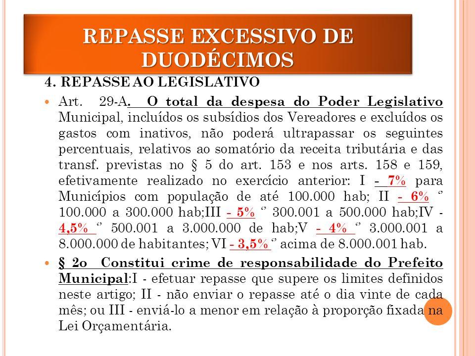 REPASSE EXCESSIVO DE DUODÉCIMOS 4.REPASSE AO LEGISLATIVO Art.