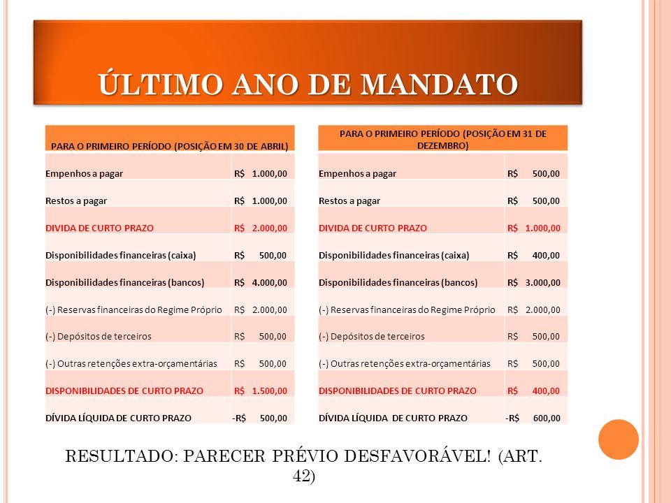 ÚLTIMO ANO DE MANDATO PARA O PRIMEIRO PERÍODO (POSIÇÃO EM 30 DE ABRIL) Empenhos a pagar R$ 1.000,00 Restos a pagar R$ 1.000,00 DIVIDA DE CURTO PRAZO R$ 2.000,00 Disponibilidades financeiras (caixa) R$ 500,00 Disponibilidades financeiras (bancos) R$ 4.000,00 (-) Reservas financeiras do Regime Próprio R$ 2.000,00 (-) Depósitos de terceiros R$ 500,00 (-) Outras retenções extra-orçamentárias R$ 500,00 DISPONIBILIDADES DE CURTO PRAZO R$ 1.500,00 DÍVIDA LÍQUIDA DE CURTO PRAZO-R$ 500,00 PARA O PRIMEIRO PERÍODO (POSIÇÃO EM 31 DE DEZEMBRO) Empenhos a pagar R$ 500,00 Restos a pagar R$ 500,00 DIVIDA DE CURTO PRAZO R$ 1.000,00 Disponibilidades financeiras (caixa) R$ 400,00 Disponibilidades financeiras (bancos) R$ 3.000,00 (-) Reservas financeiras do Regime Próprio R$ 2.000,00 (-) Depósitos de terceiros R$ 500,00 (-) Outras retenções extra-orçamentárias R$ 500,00 DISPONIBILIDADES DE CURTO PRAZO R$ 400,00 DÍVIDA LÍQUIDA DE CURTO PRAZO-R$ 600,00 RESULTADO: PARECER PRÉVIO DESFAVORÁVEL.