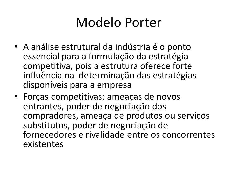 Modelo Porter A análise estrutural da indústria é o ponto essencial para a formulação da estratégia competitiva, pois a estrutura oferece forte influê