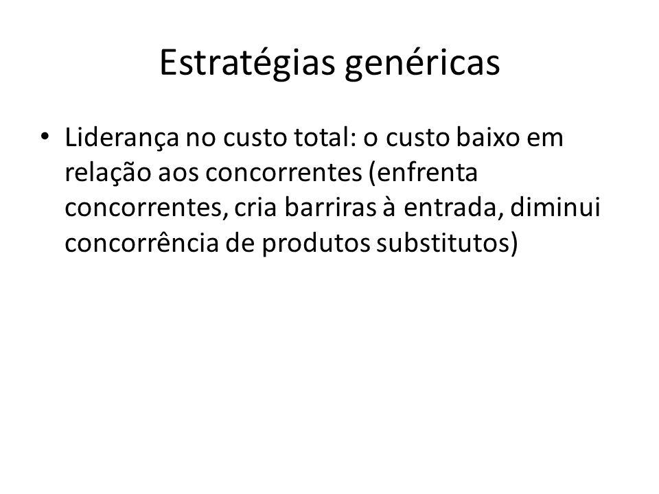 Estratégias genéricas Liderança no custo total: o custo baixo em relação aos concorrentes (enfrenta concorrentes, cria barriras à entrada, diminui con